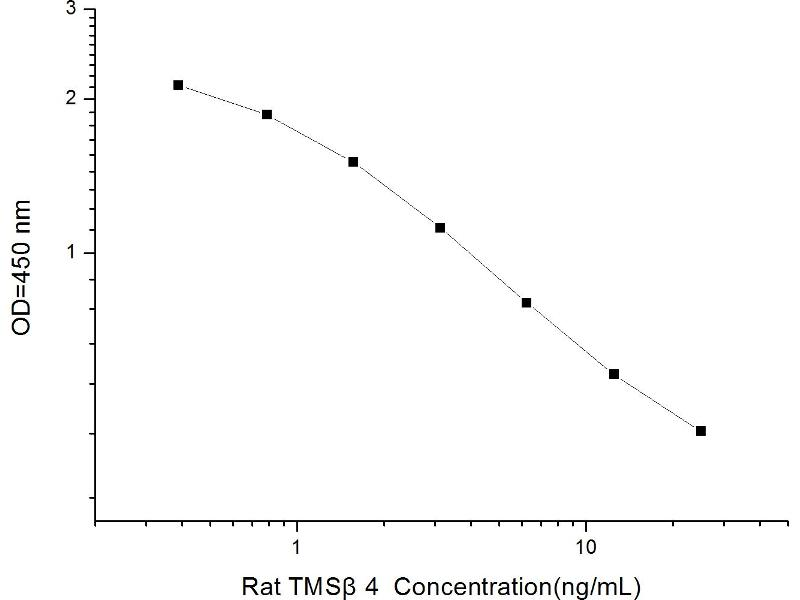 Thymosin beta-4 (TMSB4X) ELISA Kit (2)
