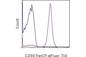 Flow Cytometry (FACS) image for anti-CD59 antibody (CD59)  (PerCP-eFluor® 710) (ABIN2679240)