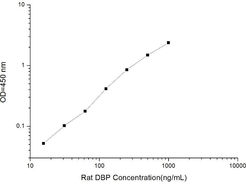 Vitamin D-Binding Protein (GC) ELISA Kit (2)