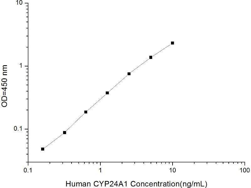 Cytochrome P450, Family 24, Subfamily A, Polypeptide 1 (CYP24A1) ELISA Kit (2)