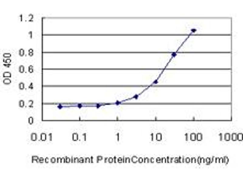 ELISA image for anti-MAP Kinase Interacting serine/threonine Kinase 2 (MKNK2) (AA 1-158), (full length) antibody (ABIN516166)
