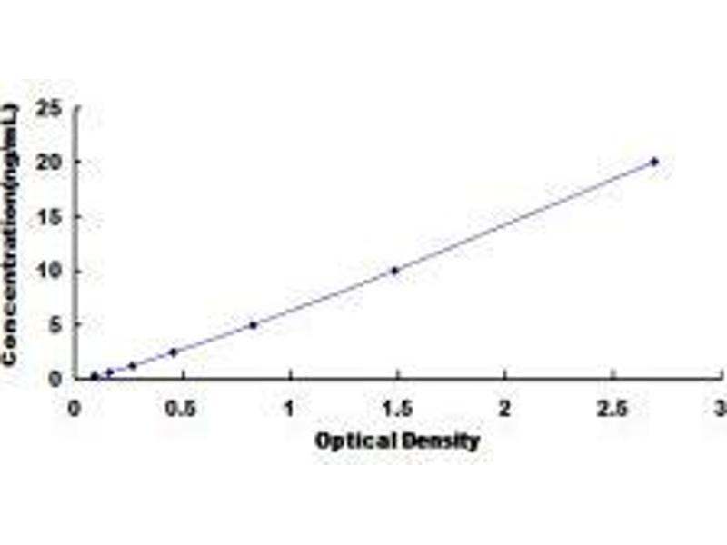 Atrial Natriuretic Peptide Receptor 3 (NPR3) ELISA Kit
