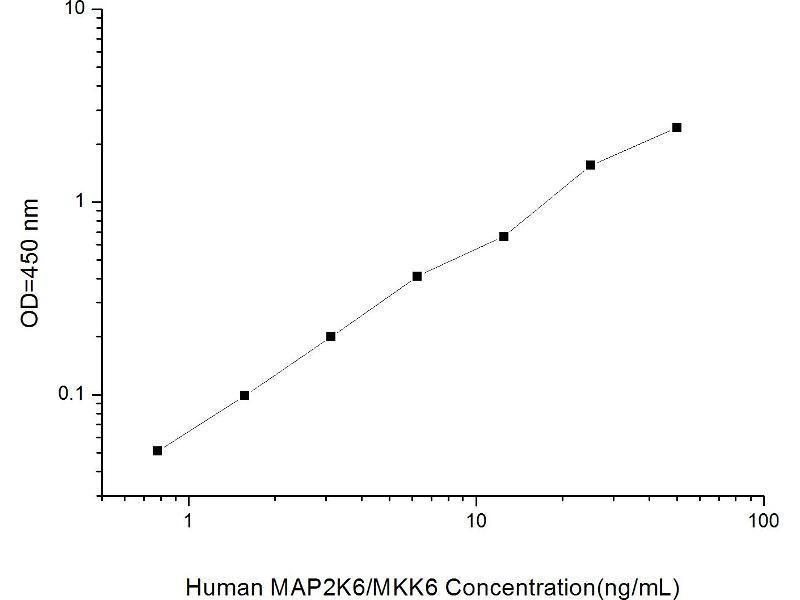 Mitogen-Activated Protein Kinase Kinase 6 (MAP2K6) ELISA Kit