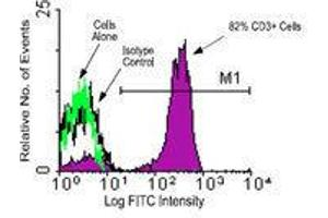 Flow Cytometry (FACS) image for anti-CD3e Molecule, epsilon (CD3-TCR Complex) (CD3E) antibody (FITC) (ABIN440186)