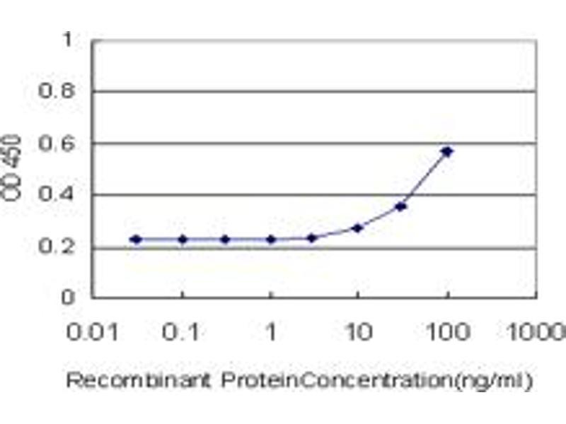 ELISA image for anti-Phosphoinositide-3-Kinase, Catalytic, gamma Polypeptide (PIK3CG) (AA 1-100), (partial) antibody (ABIN518901)