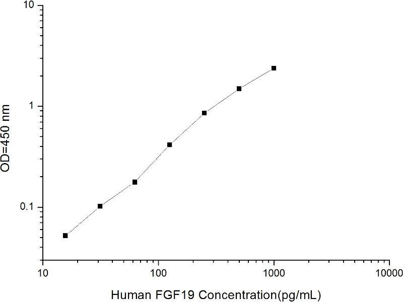 Fibroblast Growth Factor 19 (FGF19) ELISA Kit (2)