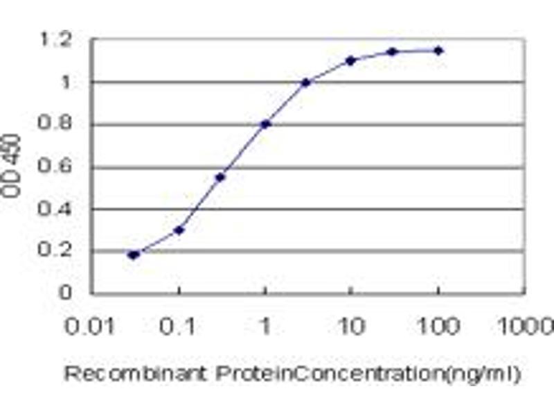 ELISA image for anti-Mdm2, p53 E3 Ubiquitin Protein Ligase Homolog (Mouse) (MDM2) (AA 101-200), (partial) antibody (ABIN517806)