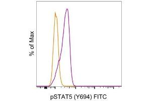 Flow Cytometry (FACS) image for anti-STAT5A antibody (Signal Transducer and Activator of Transcription 5A) (pTyr694) (FITC) (ABIN2680989)