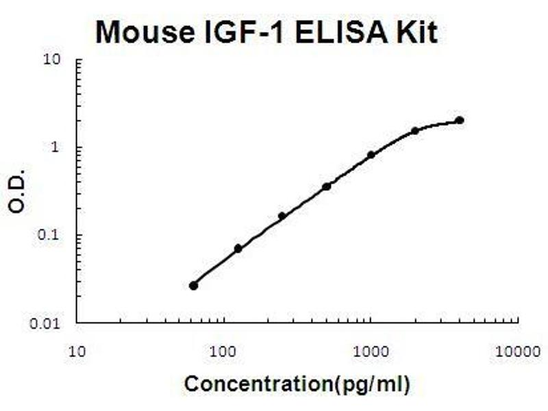 Insulin-Like Growth Factor 1 (IGF1) ELISA Kit