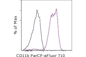Flow Cytometry (FACS) image for anti-CD11b antibody (Integrin alpha M)  (PerCP-eFluor® 710) (ABIN2677355)
