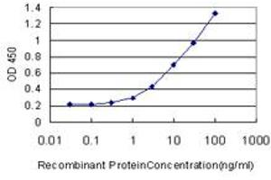 Image no. 1 for anti-Nerve Growth Factor Receptor (TNFRSF16) Associated Protein 1 (NGFRAP1) (AA 1-110) antibody (ABIN525800)
