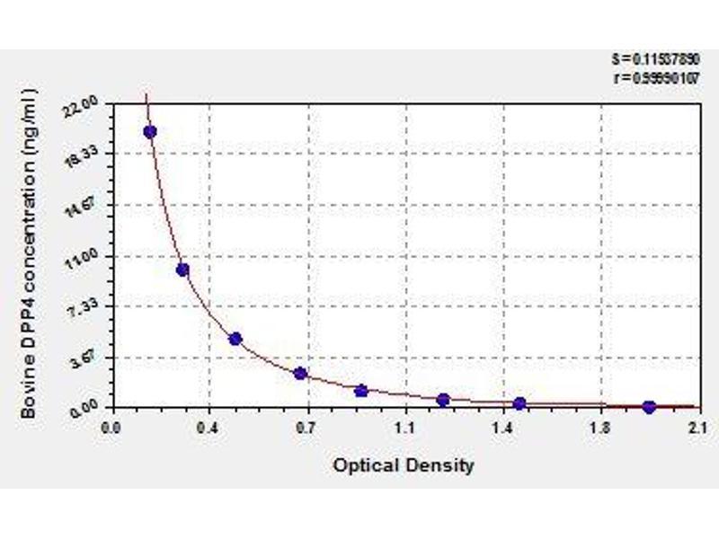 Dipeptidyl-Peptidase 4 (DPP4) ELISA Kit