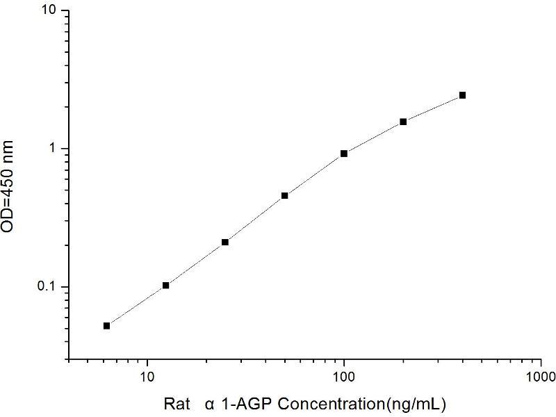 Orosomucoid 1 (ORM1) ELISA Kit (2)