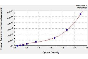 Image no. 1 for Copeptin (CPP) ELISA Kit (ABIN6976197)