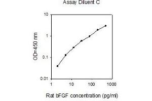 Image no. 1 for Fibroblast Growth Factor 2 (Basic) (FGF2) ELISA Kit (ABIN2747985)