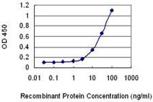 ELISA image for anti-Cbl-Interacting Protein Sts-1 (STS1) (AA 344-441), (partial) antibody (ABIN529853)