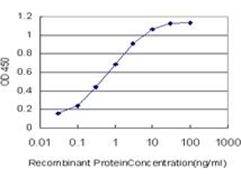 ELISA image for anti-p300 antibody (E1A Binding Protein P300) (AA 731-830) (ABIN515310)
