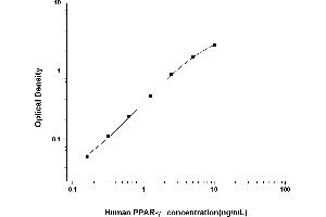 Image no. 1 for Peroxisome Proliferator-Activated Receptor gamma (PPARG) ELISA Kit (ABIN6962275)