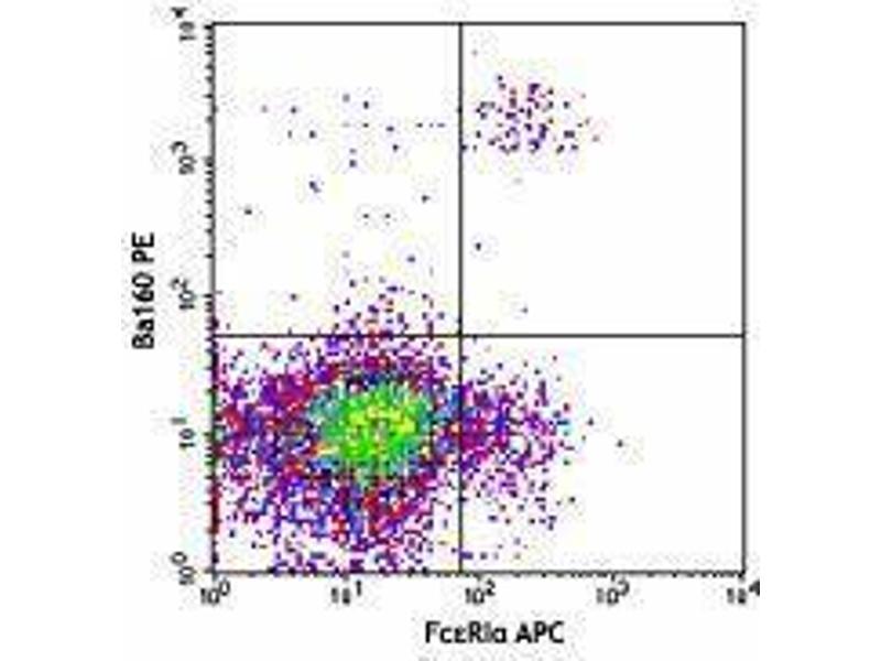 Flow Cytometry (FACS) image for anti-CD200 Receptor 3 (CD200R3) antibody (ABIN2664372)
