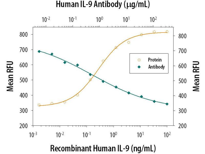 Neutralization (Neut) image for anti-Interleukin 9 Receptor (IL9R) antibody (ABIN4900789)