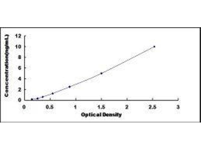 Insulin-Like Growth Factor Binding Protein 6 (IGFBP6) ELISA Kit