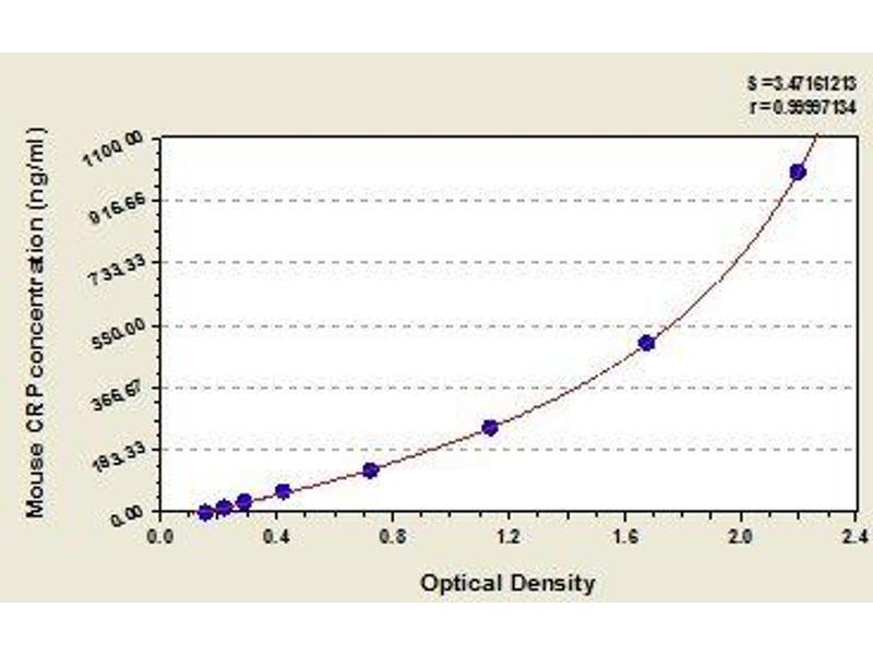 C-Reactive Protein (CRP) ELISA Kit