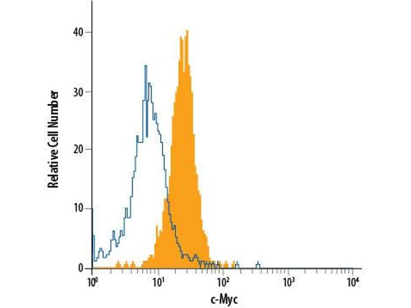 Flow Cytometry (FACS) image for anti-C-MYC antibody (V-Myc Myelocytomatosis Viral Oncogene Homolog (Avian)) (AA 408-439) (Alexa Fluor 488) (ABIN4897856)