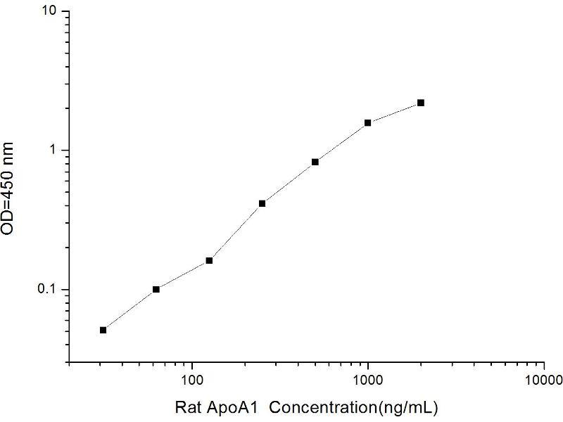 Apolipoprotein A-I (APOA1) ELISA Kit (2)