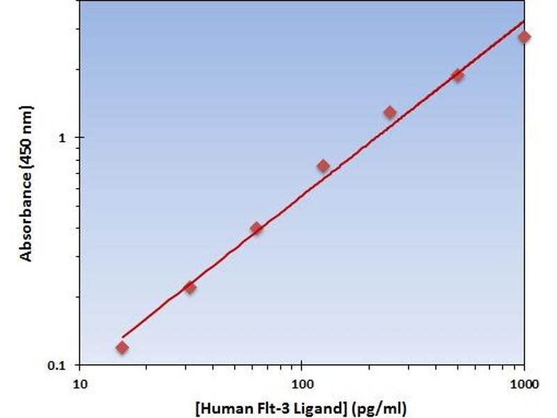 Fms-Related tyrosine Kinase 3 Ligand (FLT3LG) ELISA Kit
