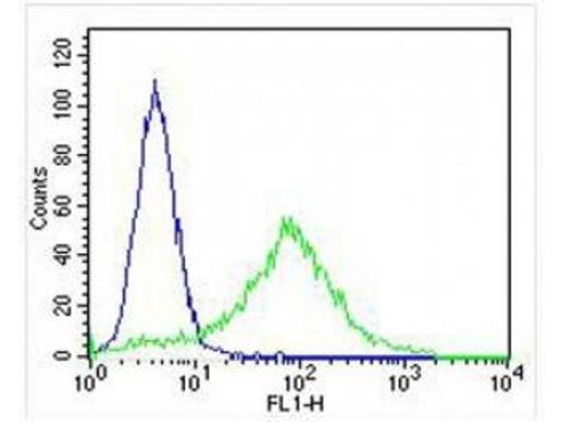 Flow Cytometry (FACS) image for anti-Keratin 18 (KRT18) (AA 401-430) antibody (ABIN3031537)