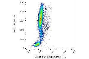 Flow Cytometry (FACS) image for Mouse IgG1 isotype control (Biotin) (ABIN810078)