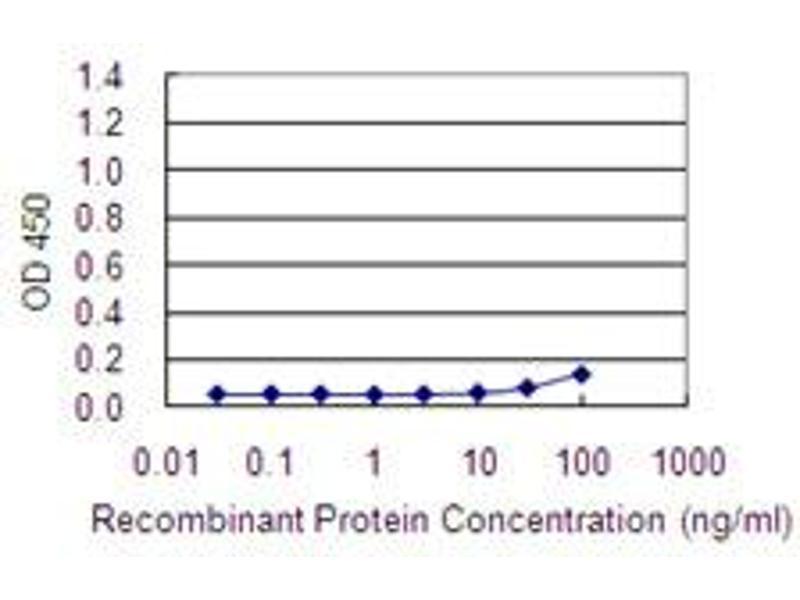 ELISA image for anti-ARP3 Actin-Related Protein 3 Homolog (Yeast) (ACTR3) (AA 1-418) antibody (ABIN564363)