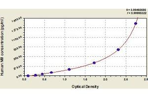 Image no. 1 for N-Myc (And STAT) Interactor (NMI) ELISA Kit (ABIN6975008)