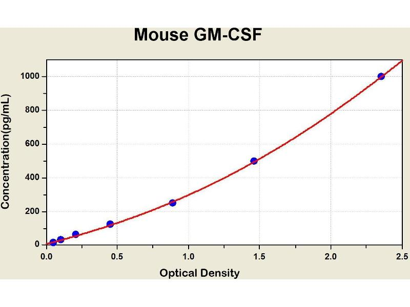 Colony Stimulating Factor 2 (Granulocyte-Macrophage) (CSF2) ELISA Kit