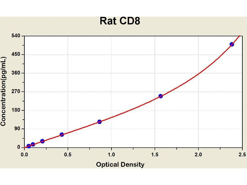 CD8a Molecule (CD8A) ELISA Kit