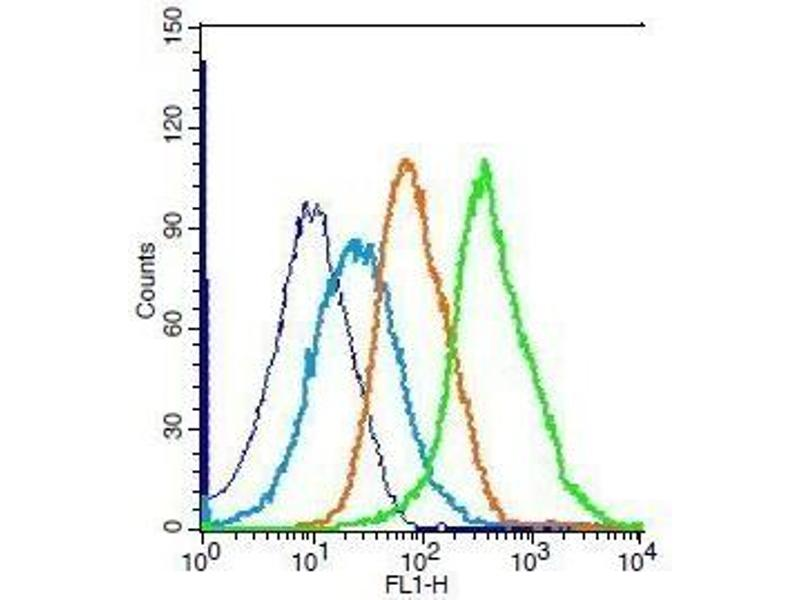 Flow Cytometry (FACS) image for anti-Peroxiredoxin 1 antibody (PRDX1) (AA 63-88) (ABIN750478)