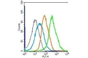 Flow Cytometry (FACS) image for anti-Peroxiredoxin 1 (PRDX1) (AA 63-88) antibody (ABIN750478)