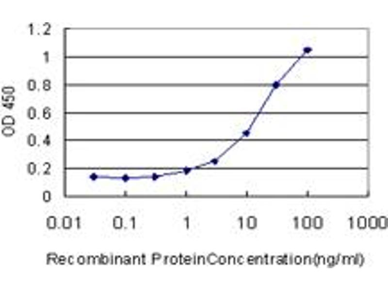 ELISA image for anti-Hyaluronidase-1 (HYAL1) (AA 60-159), (partial) antibody (ABIN516765)