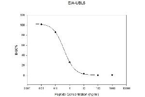 Image no. 1 for Ubiquitin-Like 5 (UBL5) ELISA Kit (ABIN6730525)