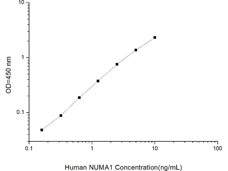 Nuclear Mitotic Apparatus Protein 1 (NUMA1) ELISA Kit (2)