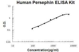 Image no. 1 for Persephin (PSPN) ELISA Kit (ABIN5510680)