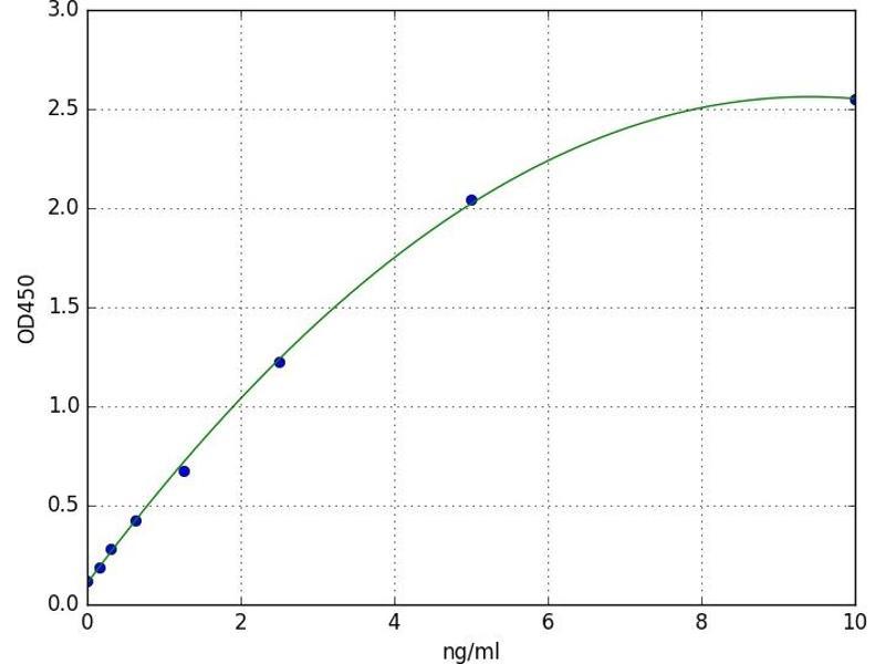 Adrenergic, Beta, Receptor Kinase 1 (ADRBK1) ELISA Kit