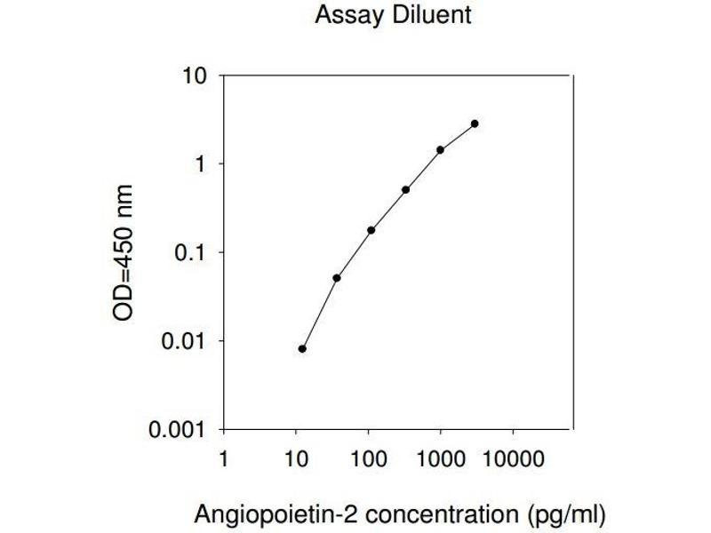Angiopoietin 2 (ANGPT2) ELISA Kit