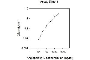 Image no. 1 for Angiopoietin 2 (ANGPT2) ELISA Kit (ABIN624940)