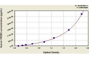 Image no. 1 for Peroxiredoxin 2 (PRDX2) ELISA Kit (ABIN6975744)
