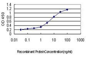 Image no. 3 for anti-Ring Finger Protein 14 (RNF14) (AA 217-316) antibody (ABIN564146)