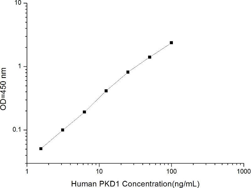 Protein Kinase D1 (PRKD1) ELISA Kit