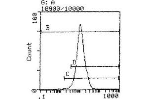 Flow Cytometry (FACS) image for anti-MHC Class I H-2Dd antibody (FITC) (ABIN114288)