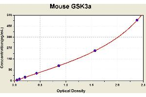 ELISA image for GSK3 alpha ELISA Kit (Glycogen Synthase Kinase 3 alpha) (ABIN1115207)