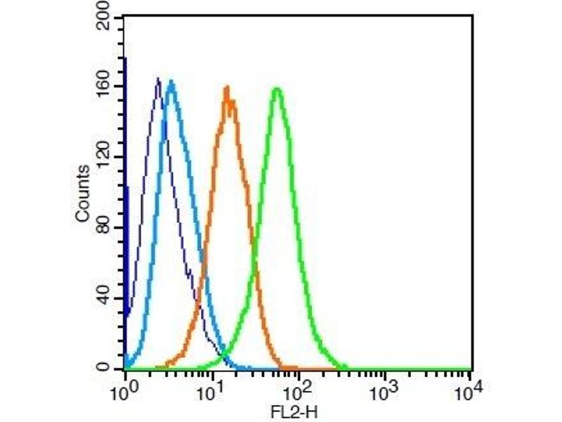 Flow Cytometry (FACS) image for anti-BCL2 Binding Component 3 (BBC3) (AA 120-170) antibody (ABIN731528)